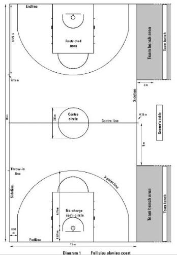 Bola Basket Gambar Ukuran Lapangan Bola Basket Penjelasan Lengkap Penjaskes Co Id