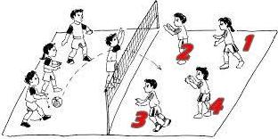 Bola Voli Mini Cara Dan Aturan Permainan Bola Voli Mini Penjaskes Co Id
