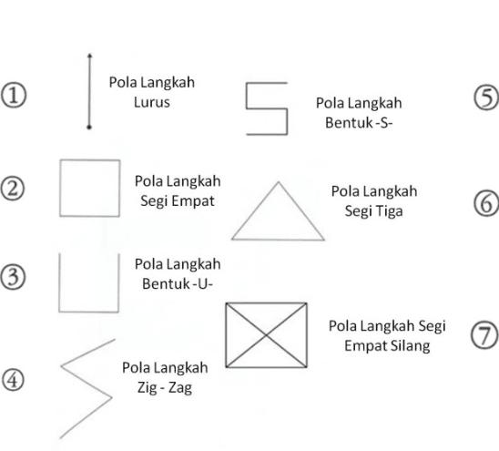Pencak Silat Jenis Pola Langkah Dalam Pencak Silat Beserta Penjelasannya Lengkap Penjaskes Co Id