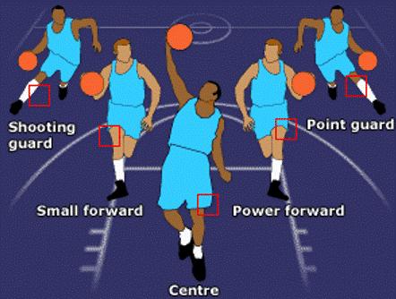 Basket 5 Posisi Pemain Basket Dan Tugasnya Penjaskes Co Id
