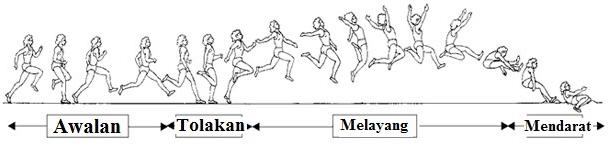 Lompat Jauh Teknik Dasar Lompat Jauh Gaya Berjalan Di Udara Penjaskes Co Id